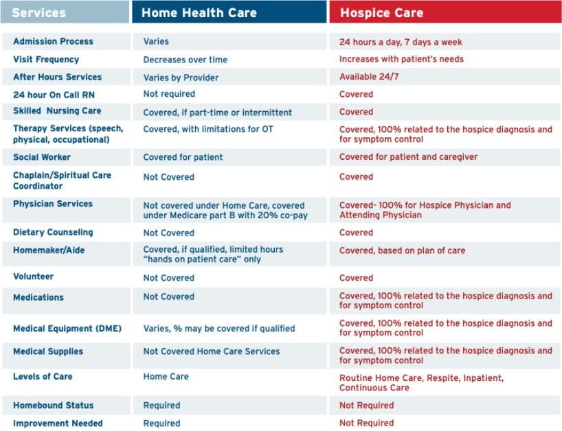 Home Health vs Hospice Chart